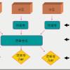 Linux下软RAID和LVM2的使用
