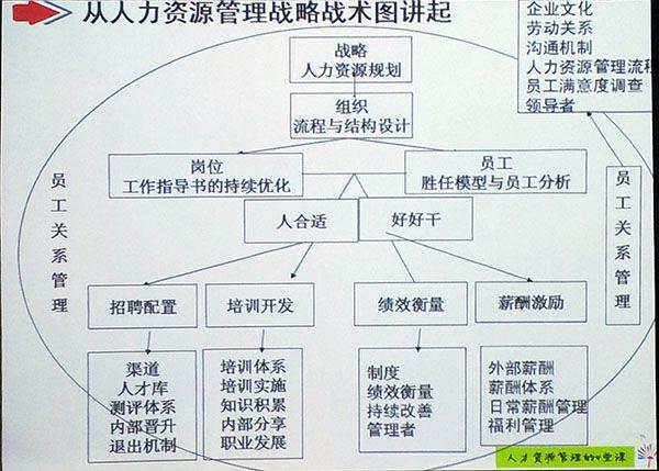 人力资源战略战术图
