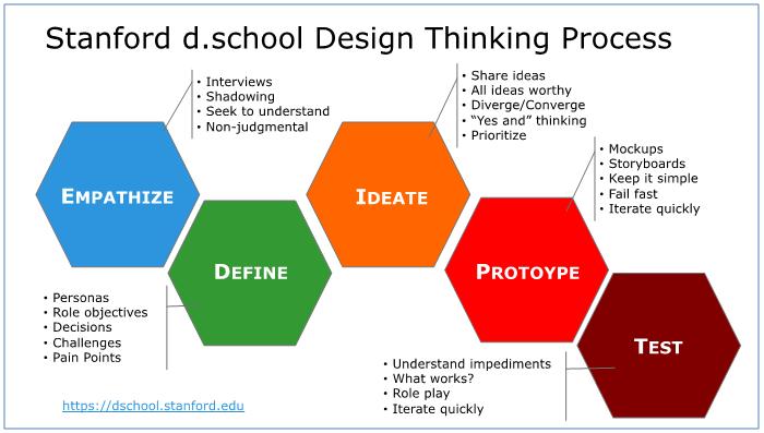 07设计思维 Design Thinking 以人为本解决问题方法论